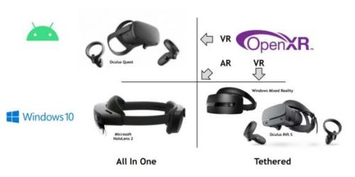 OpenXR comes to multiple PC VR headsets, HoloLens 2, and Oculus Quest
