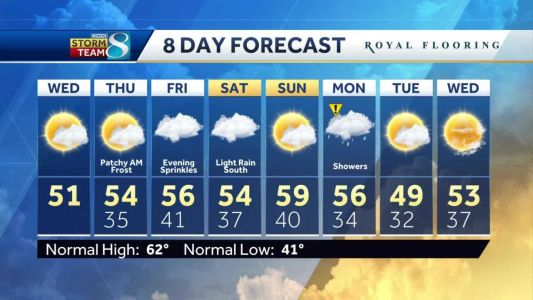 Strong winds and chilly temperatures continue