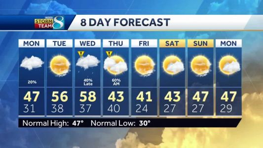 Cloudy Monday before Tuesday brings back the 50s