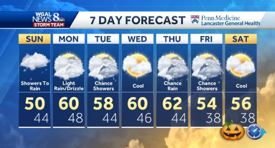 Cooler, Showers To Rain Sunday