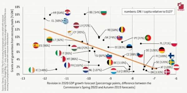 The EU's recovery fund proposals: crisis relief with massive redistribution