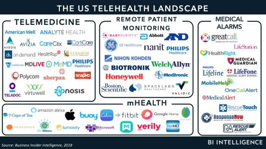 The telehealth market has reached a tipping point - but a few key barriers have held some providers back from adoption