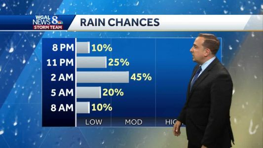 Scattered Showers & Storms, More Humid For Holiday Weekend