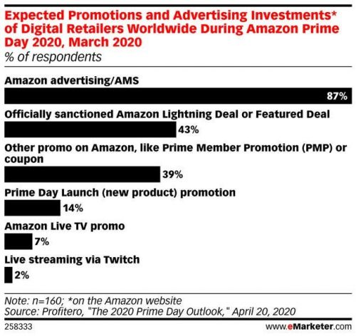 Amazon confirms Prime Day is a go for mid-October, and the event is expected to bring in even more Prime members