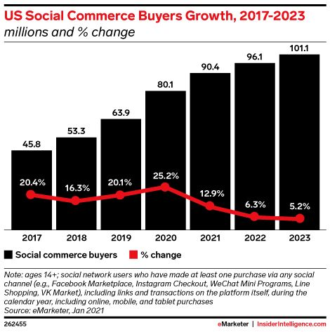 Social Commerce 2021: Social media and ecommerce convergence trends brings growth opportunity for brands