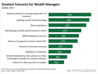 THE DIGITAL EVOLUTION OF WEALTH MANAGEMENT: How emerging technologies can improve the user experience, while cutting costs and boosting revenue