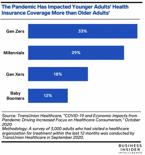 Younger patients are most affected by pandemic-induced changes to health insurance