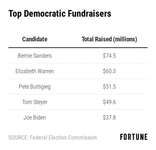 2020 Presidential Campaign Fundraising Are on Track to Smash Records