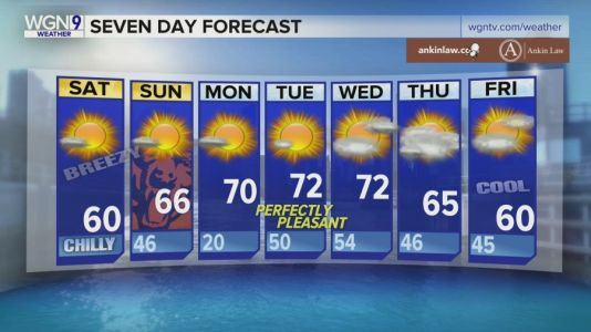 Saturday Forecast: Sunny, breezy with temps in the 60s