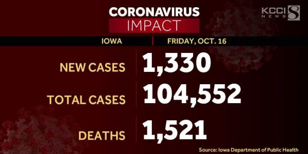 Iowa reports 16 additional coronavirus deaths, 1,330 new cases