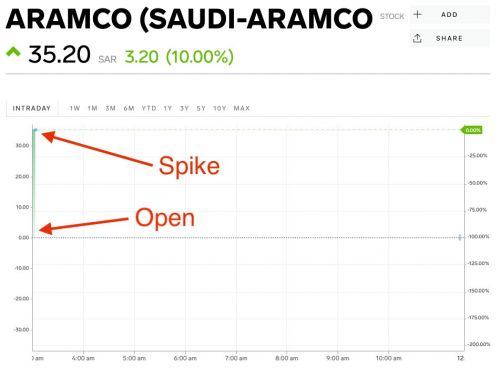 Saudi Aramco shares spike 10% on its opening day of trading - valuing the company at a massive $1.9 trillion