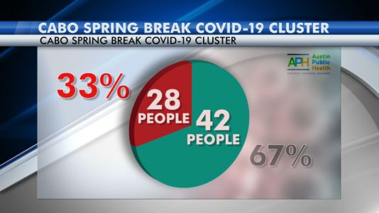 28 of 70 spring breakers on Mexico trip test positive for coronavirus