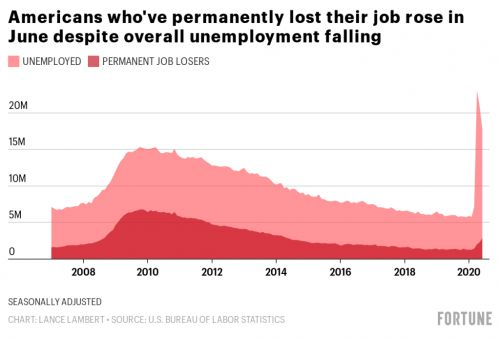 The good news: The U.S. just added 4.8 million jobs. Here's the bad news