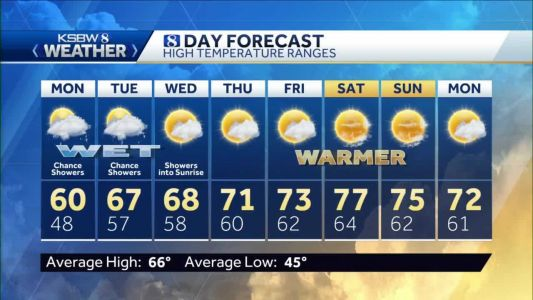 Showers, Snow Dusting, Slight Chance T-storms