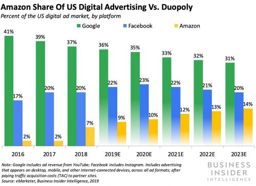 THE RISE OF AMAZON ADVERTISING: This is exactly what Amazon is doing to siphon billions of ad dollars from Google and Facebook and why brands love it