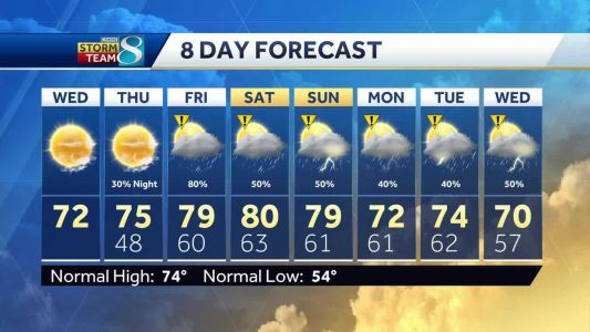A break in the pattern as sunshine returns today