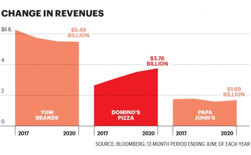 We're eating a lot more pizza during the pandemic. Why Domino's is getting the biggest slice of the pie