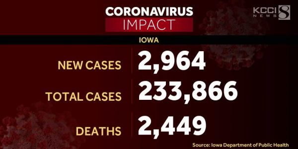 Iowa reports 22 additional COVID-19 deaths, 2,964 new cases