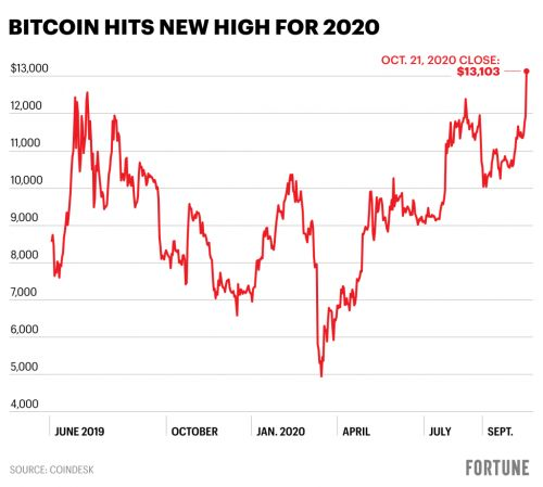 Bitcoin surges to a 2020 high on PayPal's embrace