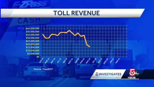 Mass. toll revenue hasn't recovered post COVID-19 pandemic